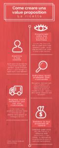 """Infografica sfondo colore rosso e testo bianco che indica cinque passi attraverso cui definire una value proposition: """"1. Focalizzati sulla tua visione di business; 2. Analizza il tuo cliente; 3. Individua quali problemi stai risolvendo; 4. Ragiona sulle modalità con cui stai risolvendo; 5. Delinea la tua proposta di valore"""""""