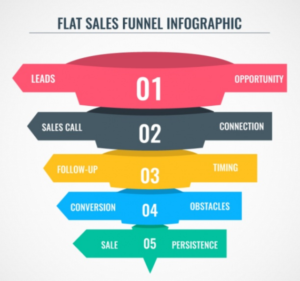foto schema funnel marketing